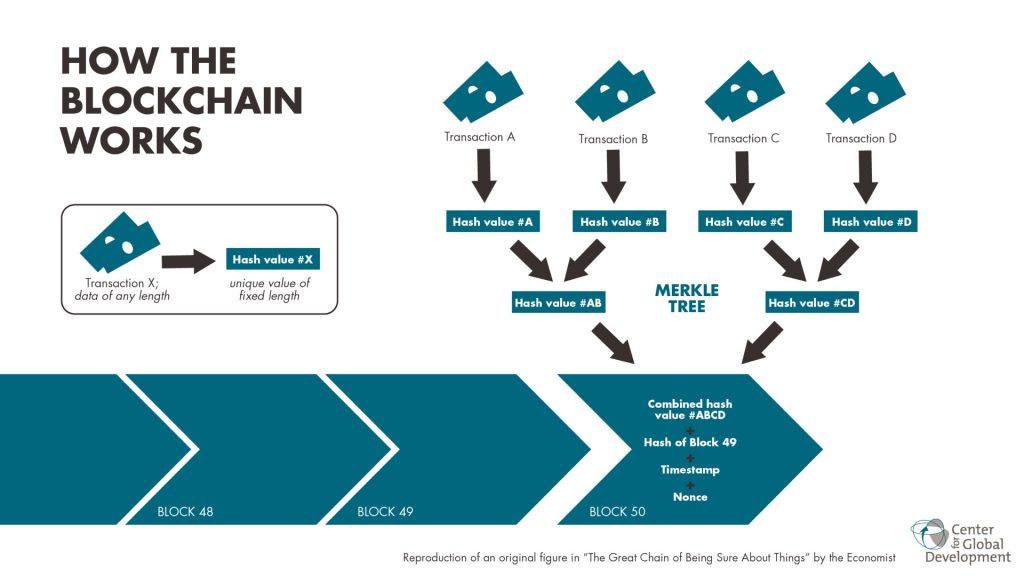 Blockchain-visual